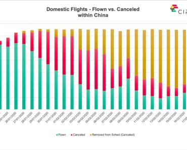 Grandes cancelaciones de vuelos continúan en China a medida que se propaga el coronavirus   Noticias 10