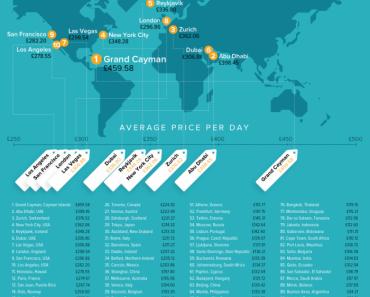 Los destinos vacacionales más caros del mundo revelados | Atención 11